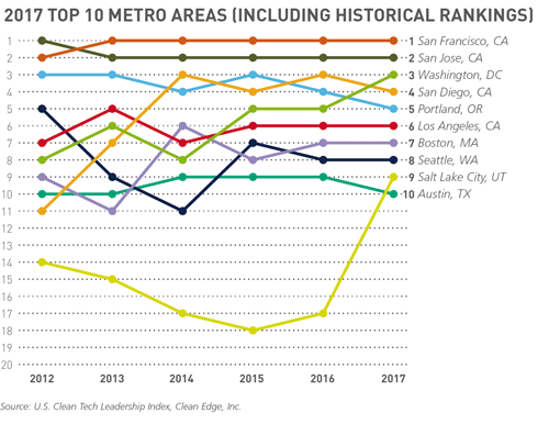 2017 Top 10 Metro Areas (Including Historical Rankings) graph