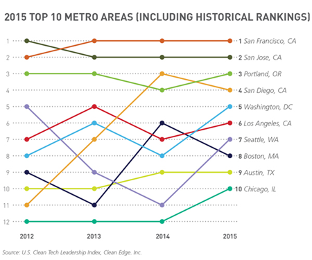 2015 Top 10 Metro Areas (Including Historical Rankings)