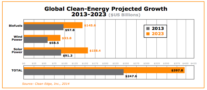 Clean Energy Trends 2014 Graph