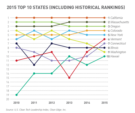2015 Top 10 States (Including Historical Rankings)