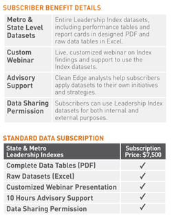 Clean Edge Subscriber Benefit Details