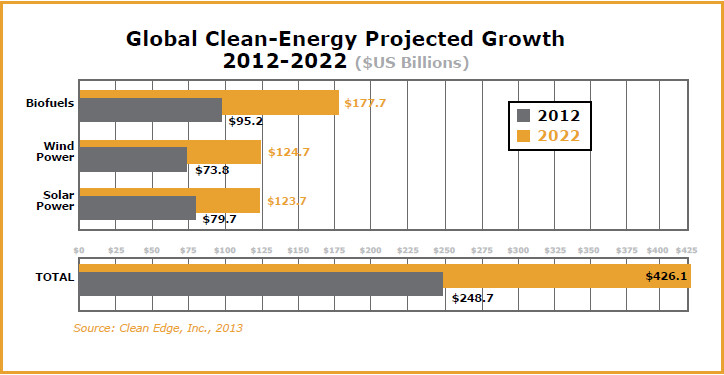 Global Clean-Energy Projected Growth 2012-2022