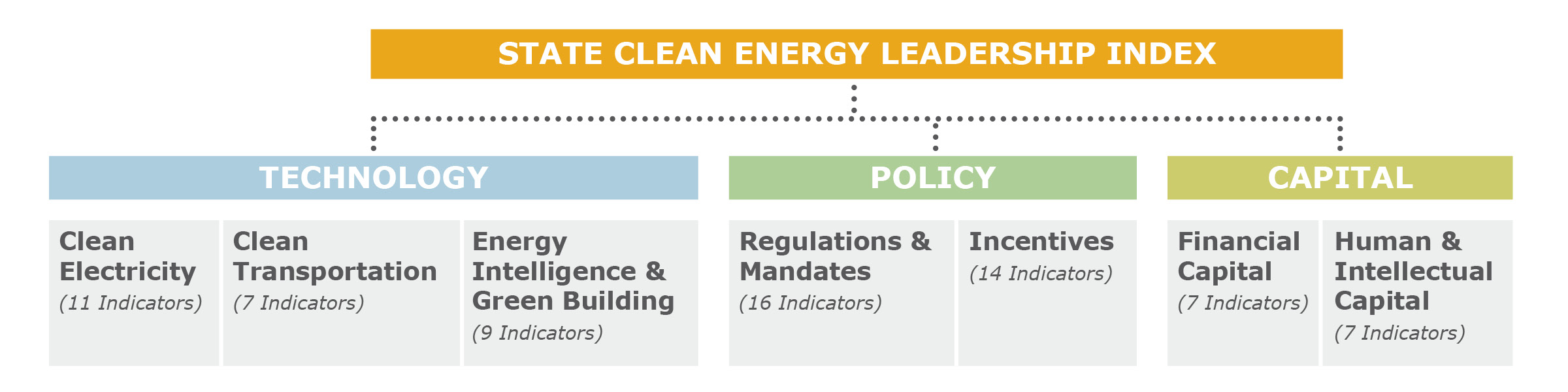 State Clean Energy Index categories