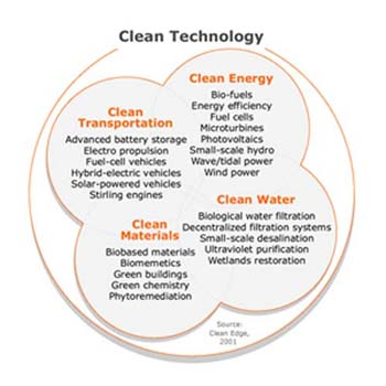 clean technology chart