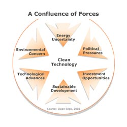a confluence of forces