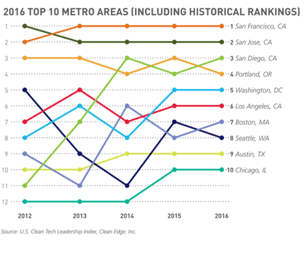 2016 Top 10 Metro Areas (Including Historical Rankings)