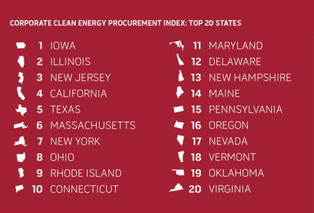 Corporate Clean Energy Procurement Index: Top 20 States